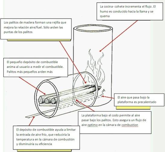 Excelente diagrama explicando cómo funciona
